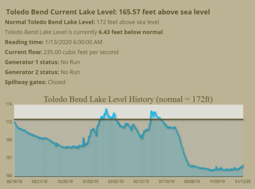 Toledo Bend Lake level continues to rise, and people are planning their white perch (sac-a-lait) adventures for spring.  Check out our availability calendar and reserve your spot now.  https://www.ToledoBendCabins.com/rent  #whiteperch #sacalait #toledobend #fishing #toledobendcabin #toledobendcabins
